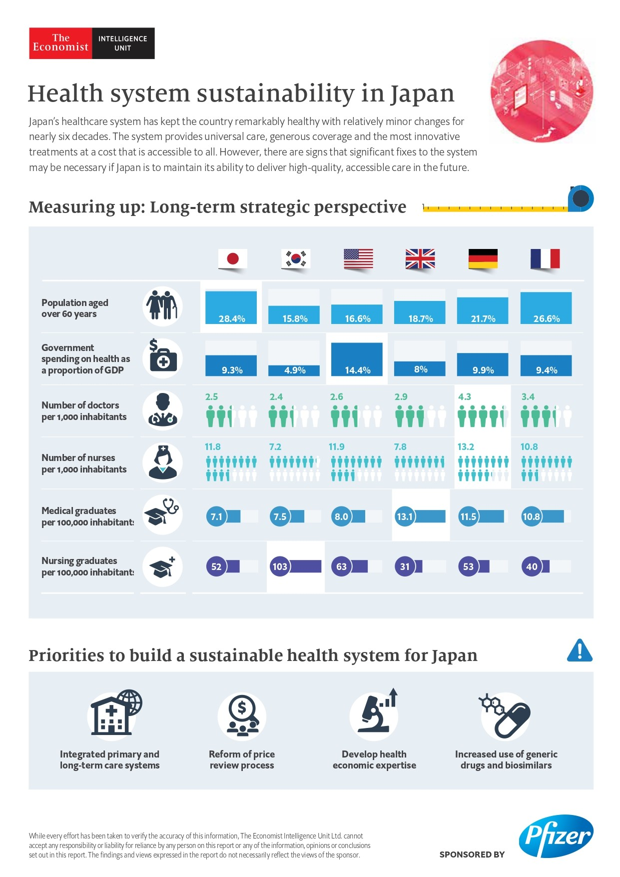 Health system sustainability in Japan