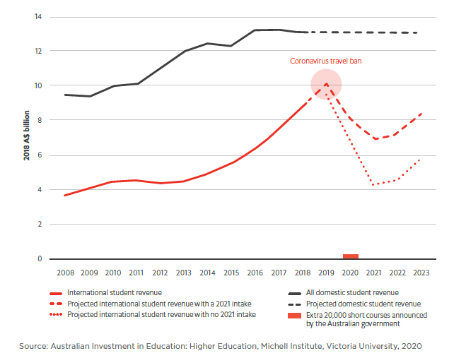 Education | How will covid-19 reshape key Australian industries?