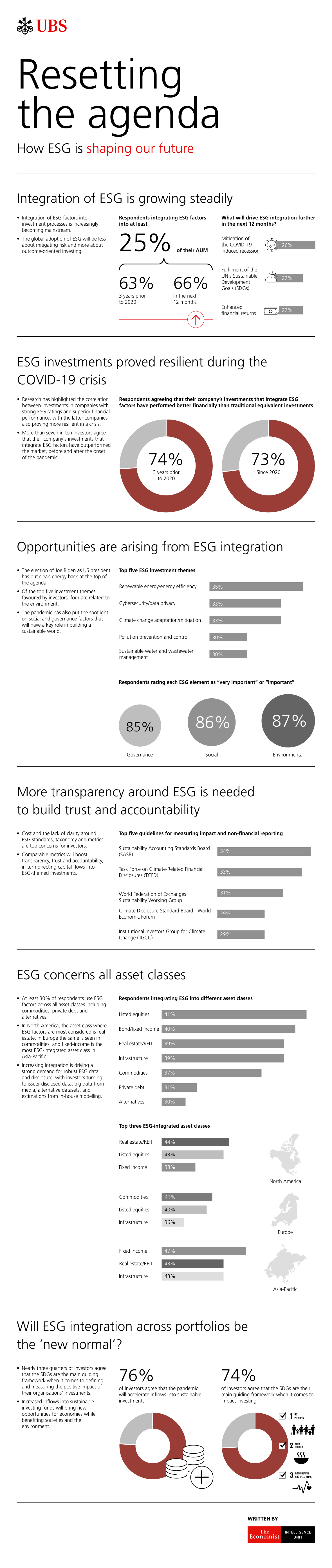 Resetting the agenda: How ESG is shaping our future